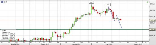 S&P 500 Весенняя коррекция развивается