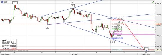 S&P 500 Движение вниз продолжится, НО