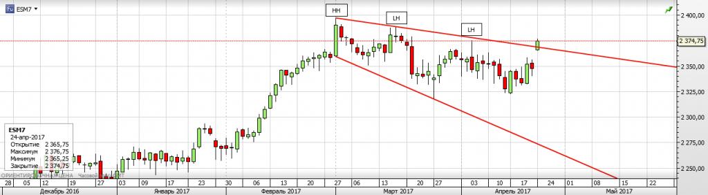S&P 500 Ночной гэп рвет медведей