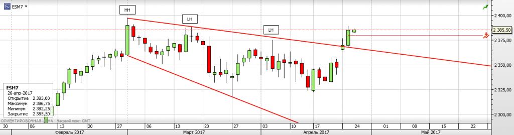 S&P 500 Будет ли новый АТН