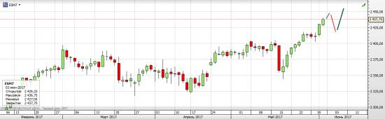S&P 500 Предстоящая неделя Rollover