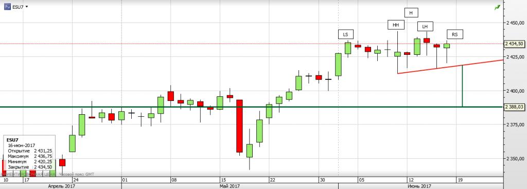 S&P 500 Возможно H&S, НО....
