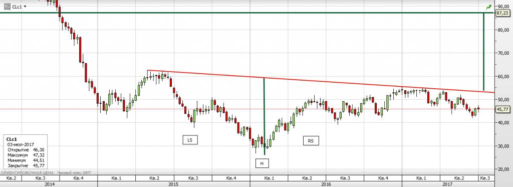 Нефть WTI - ожидания и перспективы