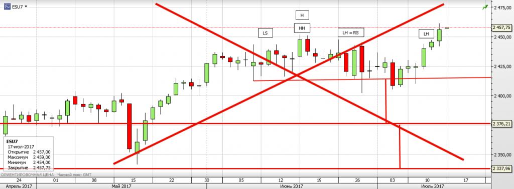 S&P 500 Фигура H&S умерла, а что с флагом?