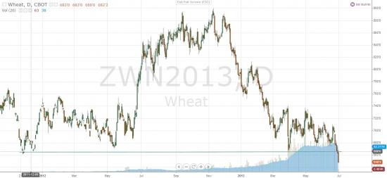 Трейдерам, работающим с зерновыми фьючерсами в ближайшие дни стоит быть особо внимательными
