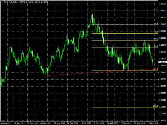Daily Views: 15.05.13. В краткосрочной перспективе евро выглядит уязвимым