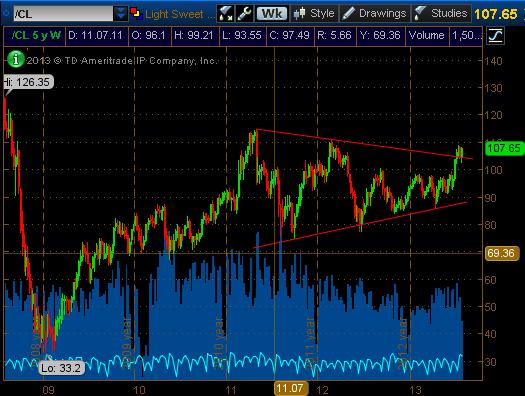 Взгляд с trade-desk: 01.08.13. Нефть - до 130?