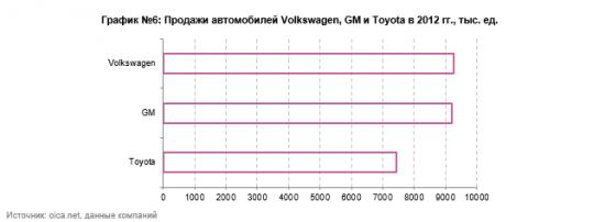 Анализ автомобильного рынка