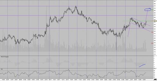 Trade-desk: Роснефть и ВТБ