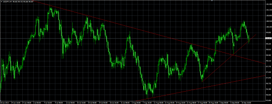 Trade-desk: Рост курса йены