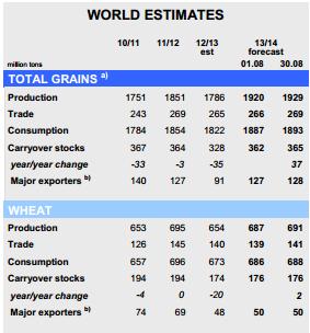 Trade-desk: Пшеница