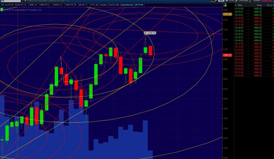 Trade-desk: прогноз S&P500