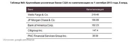 Обзор банковского сектора США