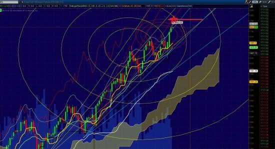 прогноз S&P500