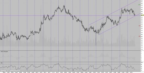 Доллар, EUR/USD, S&P, Роснефть.