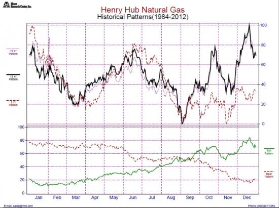 Ситуация на рынке природного газа.