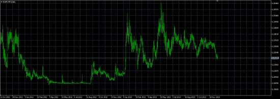 Политика SNB по ослаблению курса франка.