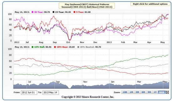 Восходящая тенденция на рынке соевых бобов.