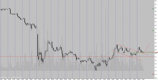 Расклад на рост и падение на данный момент 50/50