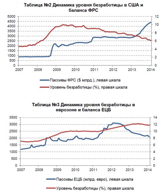 Сколько денег придется напечатать ЕЦБ, чтобы возродить европейскую экономику
