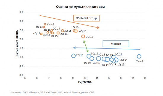 Pair-trade акций ПАО «Магнит» и X5 Retail Group N.V.