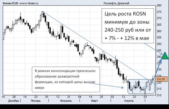 РОСнефть СИГНАЛ С ПОТЕНЦИАЛОМ 7-12% в мае