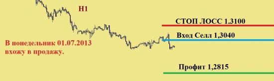 EUR/USD задумана манипуляция, в виде понижения на пару фигур с последующим повышением в район 35 фигуры!!!