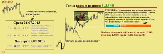 Очередная манипуляция  EUR/USD