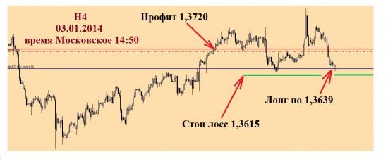 Евро-Доллар, второе дно в подарок, время отработки до 00.00 по Москве!!!