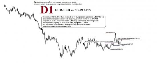 Евро-Доллар 13.09.2015, Почему все ждут паритета?