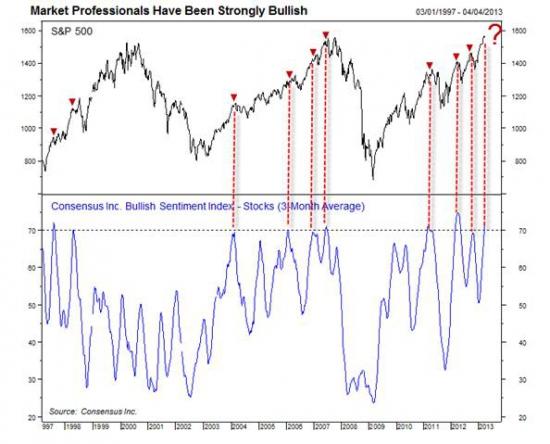 Рост рынка - это негативный знак?