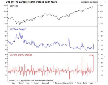 Индикатор страха (VIX) вырос на 43%!