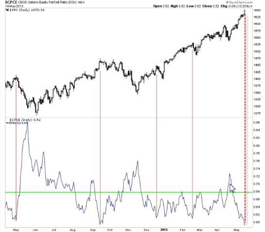 Только вперед: Индивидуальные инвесторы опять полны оптимизма!
