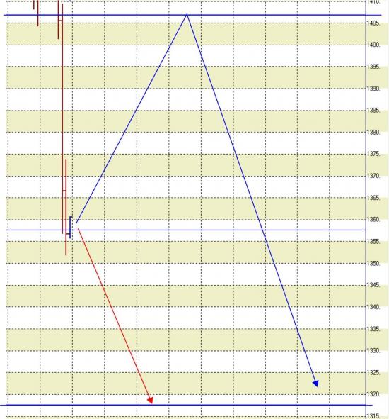 17.04.13. Индекс РТС и его деривативы.