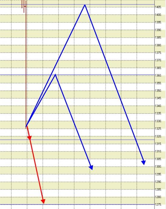 18.04.13. Индекс РТС и его деривативы.