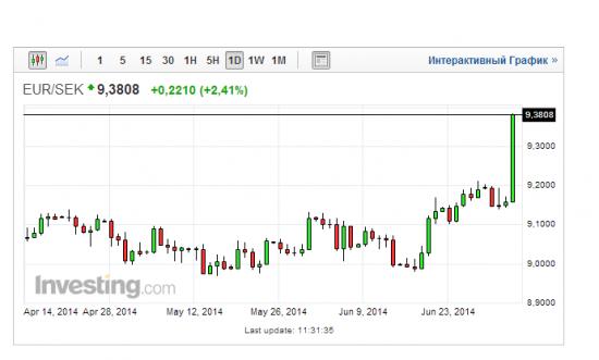 Банк Швеции снизил ставку - крона обвалилась на более чем 2% за минуту.