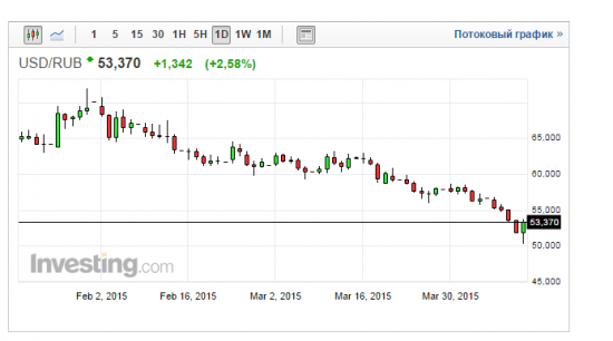 Доллар-рубль - все четко по Ливермору!