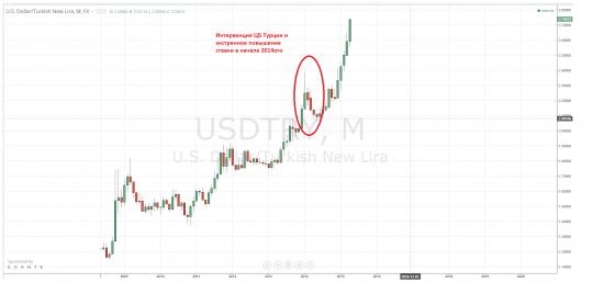 Турецкая лира устанавливает новые низы