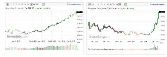 Shanghai Composite:  за день +3% и новый абсолютный хай