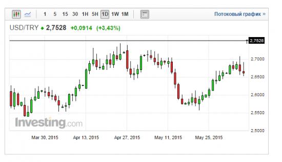 Турецкая лира открылась с гепом 3,4%