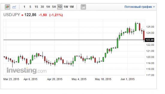 Банк Японии не ожидает дальнейшего падения иены