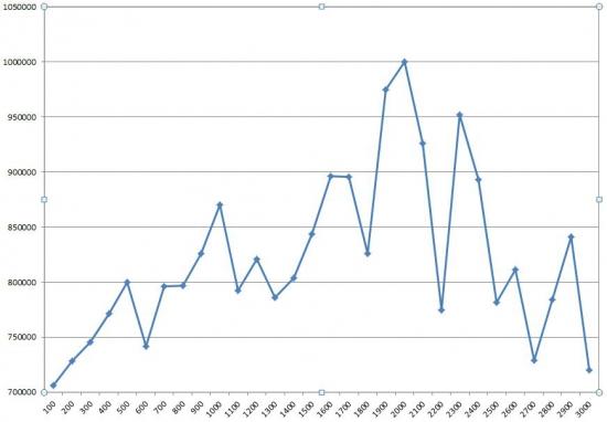 Оптимальное значение изменения RI для хеджирования портфеля опционов (ч.1)
