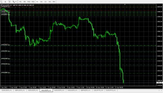 Спор с индикаторами.Торговля золотом.