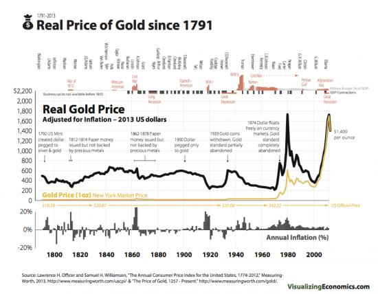 Скока реально стоит золото? Пришла пора покупать