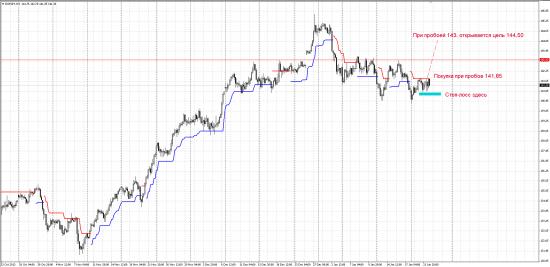 Торговый сигнал по EURUSD и EURJPY