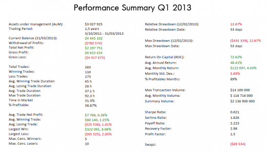 Performance Summary Q1 2013