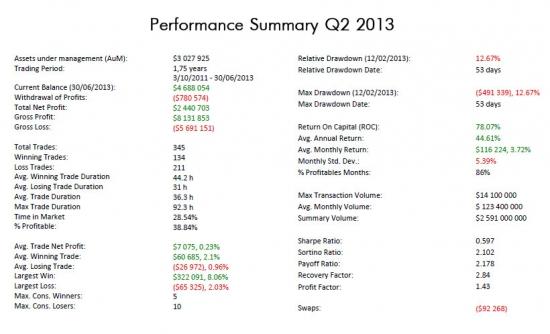 Asset Management - кратко о результатах управления Q2 2013