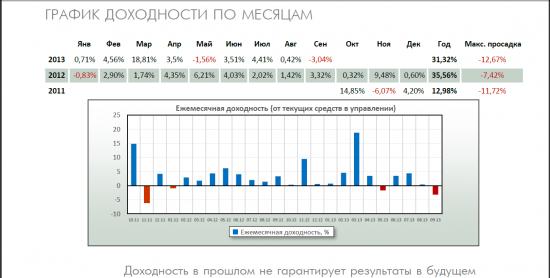 Asset Management - кратко о результатах управления Q3 2013