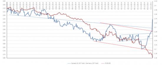 Сильное расхождение EURUSD и разницы доходностей 10 летних трежерей США и бондов Германии
