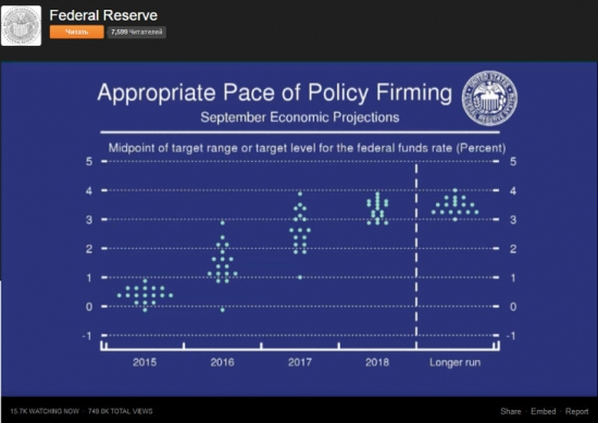 Прогноз поднятия ставок ФРС